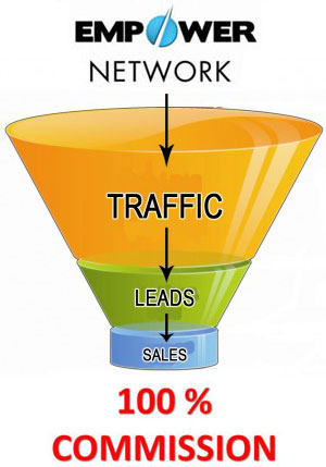 empower network marketing system